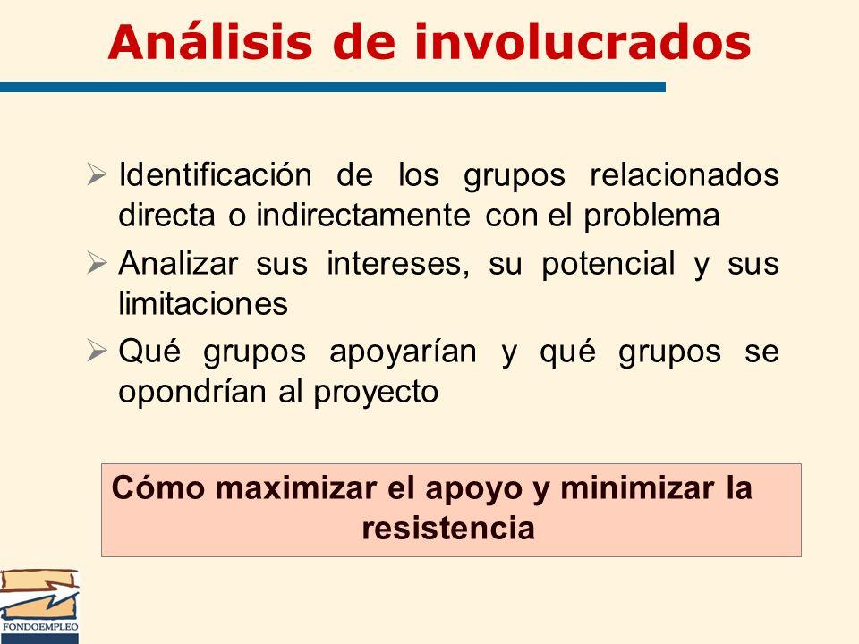Análisis de involucrados Identificación de los grupos relacionados directa o indirectamente con el problema Analizar sus intereses, su potencial y sus