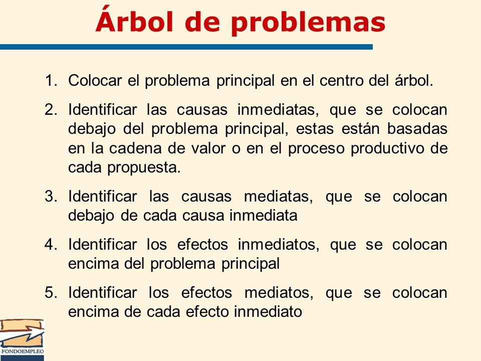 1.Colocar el problema principal en el centro del árbol. 2.Identificar las causas inmediatas, que se colocan debajo del problema principal, estas están