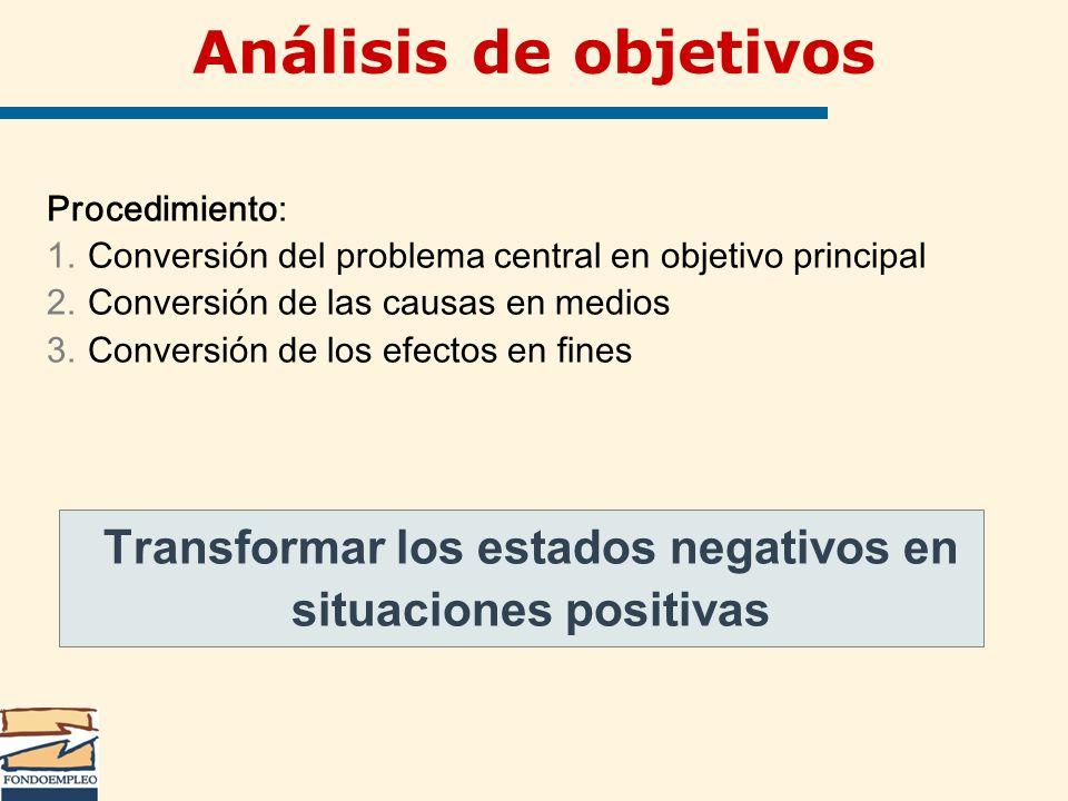 Análisis de objetivos Procedimiento: 1.Conversión del problema central en objetivo principal 2.Conversión de las causas en medios 3.Conversión de los