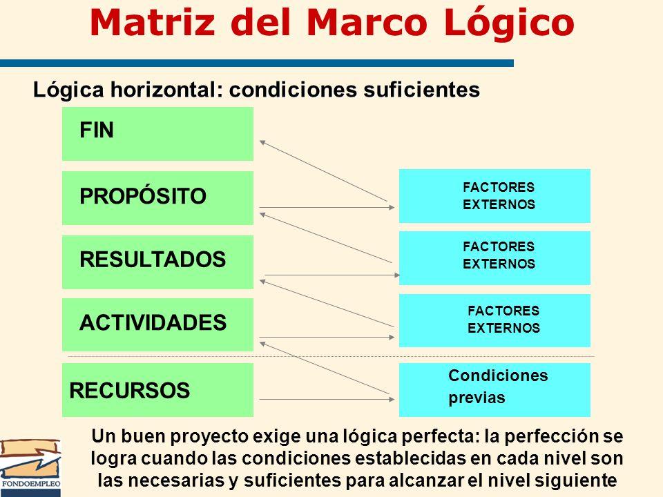 RECURSOS Lógica horizontal: condiciones suficientes ACTIVIDADES FACTORES EXTERNOS PROPÓSITO RESULTADOS FIN Condiciones previas FACTORES EXTERNOS FACTO
