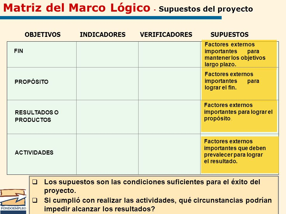 Supuestos del proyecto Matriz del Marco Lógico - Supuestos del proyecto OBJETIVOSINDICADORES VERIFICADORESSUPUESTOS ACTIVIDADES PROPÓSITO Factores ext