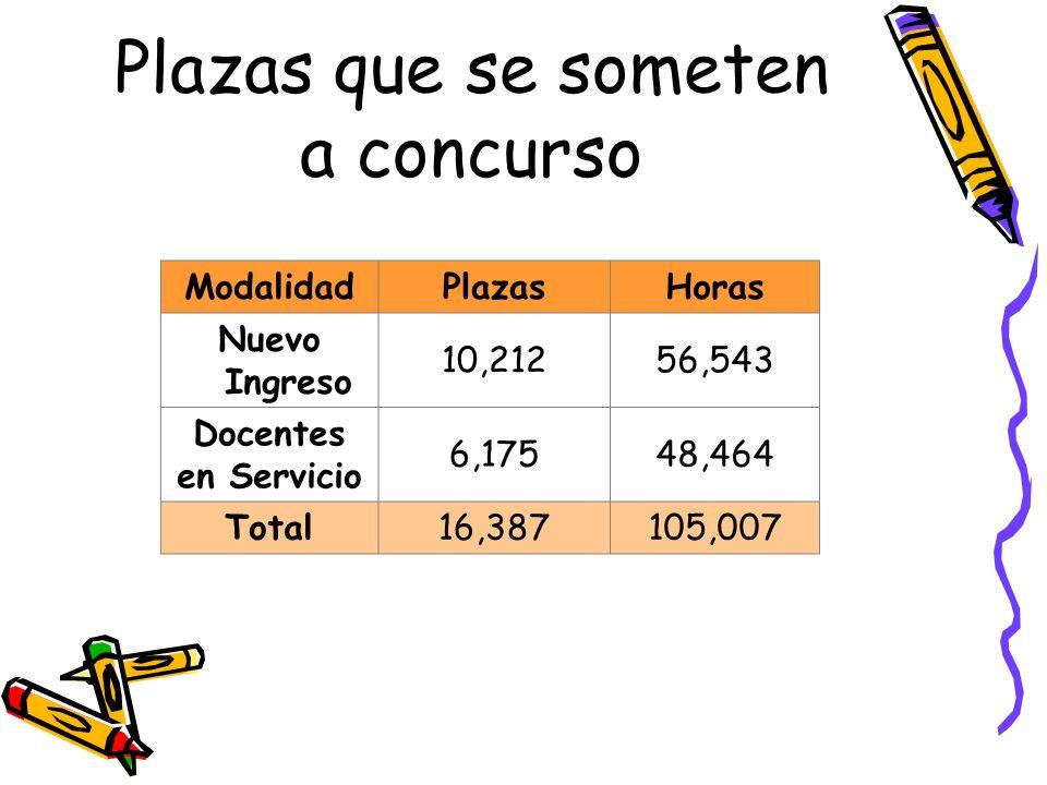 Plazas que se someten a concurso ModalidadPlazasHoras Nuevo Ingreso 10,21256,543 Docentes en Servicio 6,17548,464 Total16,387105,007