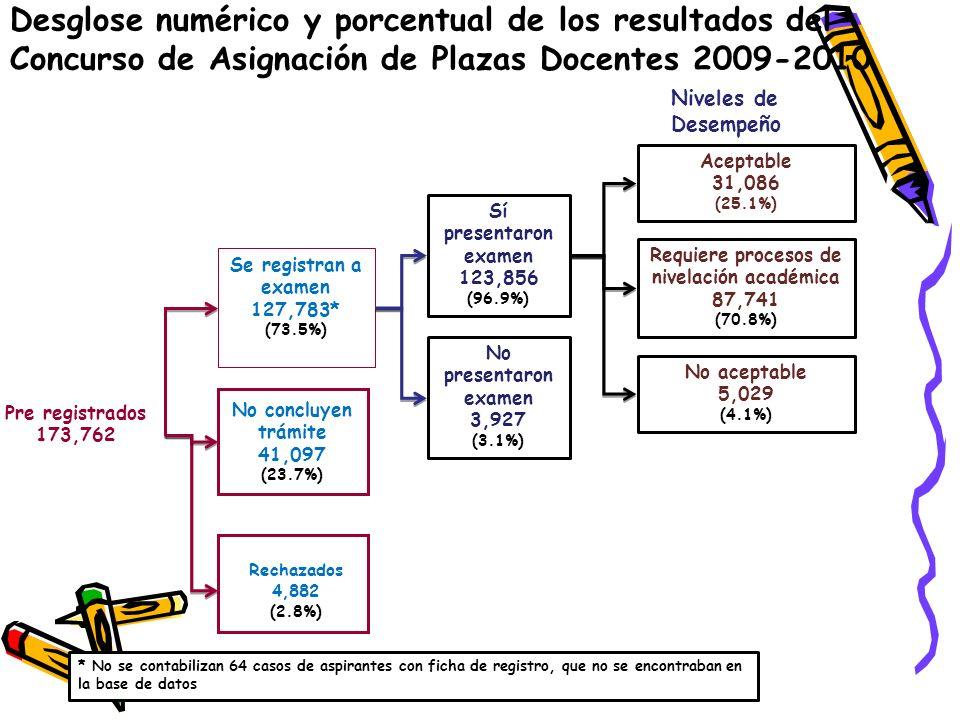 Pre registrados 173,762 Se registran a examen 127,783* (73.5%) Rechazados 4,882 (2.8%) Sí presentaron examen 123,856 (96.9%) No presentaron examen 3,927 (3.1%) Aceptable 31,086 (25.1%) Requiere procesos de nivelación académica 87,741 (70.8%) Desglose numérico y porcentual de los resultados del Concurso de Asignación de Plazas Docentes 2009-2010 * No se contabilizan 64 casos de aspirantes con ficha de registro, que no se encontraban en la base de datos No concluyen trámite 41,097 (23.7%) No aceptable 5,029 (4.1%) Niveles de Desempeño