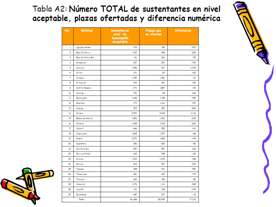 Tabla A2: Número TOTAL de sustentantes en nivel aceptable, plazas ofertadas y diferencia numérica No.EntidadDocentes en nivel de Desempeño Aceptable P