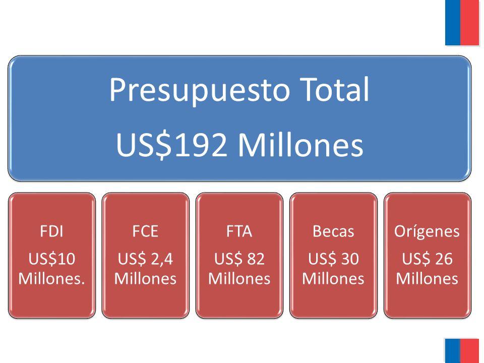 Presupuesto Total US$192 Millones FDI US$10 Millones. FCE US$ 2,4 Millones FTA US$ 82 Millones Becas US$ 30 Millones Orígenes US$ 26 Millones