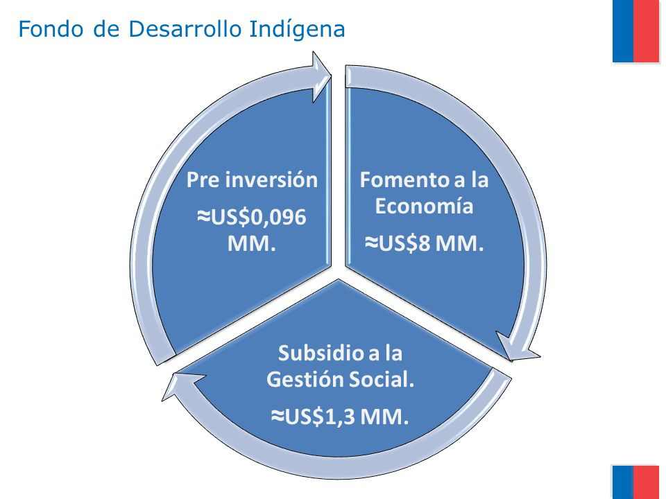 Fondo de Desarrollo Indígena Fomento a la Economía US$8 MM. Subsidio a la Gestión Social. US$1,3 MM. Pre inversión US$0,096 MM.