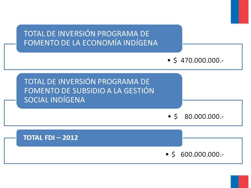 $ 470.000.000.- TOTAL DE INVERSIÓN PROGRAMA DE FOMENTO DE LA ECONOMÍA INDÍGENA $ 80.000.000.- TOTAL DE INVERSIÓN PROGRAMA DE FOMENTO DE SUBSIDIO A LA GESTIÓN SOCIAL INDÍGENA $ 600.000.000.- TOTAL FDI – 2012