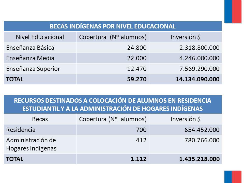 BECAS INDÍGENAS POR NIVEL EDUCACIONAL Nivel EducacionalCobertura (Nº alumnos)Inversión $ Enseñanza Básica24.8002.318.800.000 Enseñanza Media22.0004.246.000.000 Enseñanza Superior12.4707.569.290.000 TOTAL59.27014.134.090.000 RECURSOS DESTINADOS A COLOCACIÓN DE ALUMNOS EN RESIDENCIA ESTUDIANTIL Y A LA ADMINISTRACIÓN DE HOGARES INDÍGENAS BecasCobertura (Nº alumnos)Inversión $ Residencia700654.452.000 Administración de Hogares Indígenas 412780.766.000 TOTAL1.1121.435.218.000