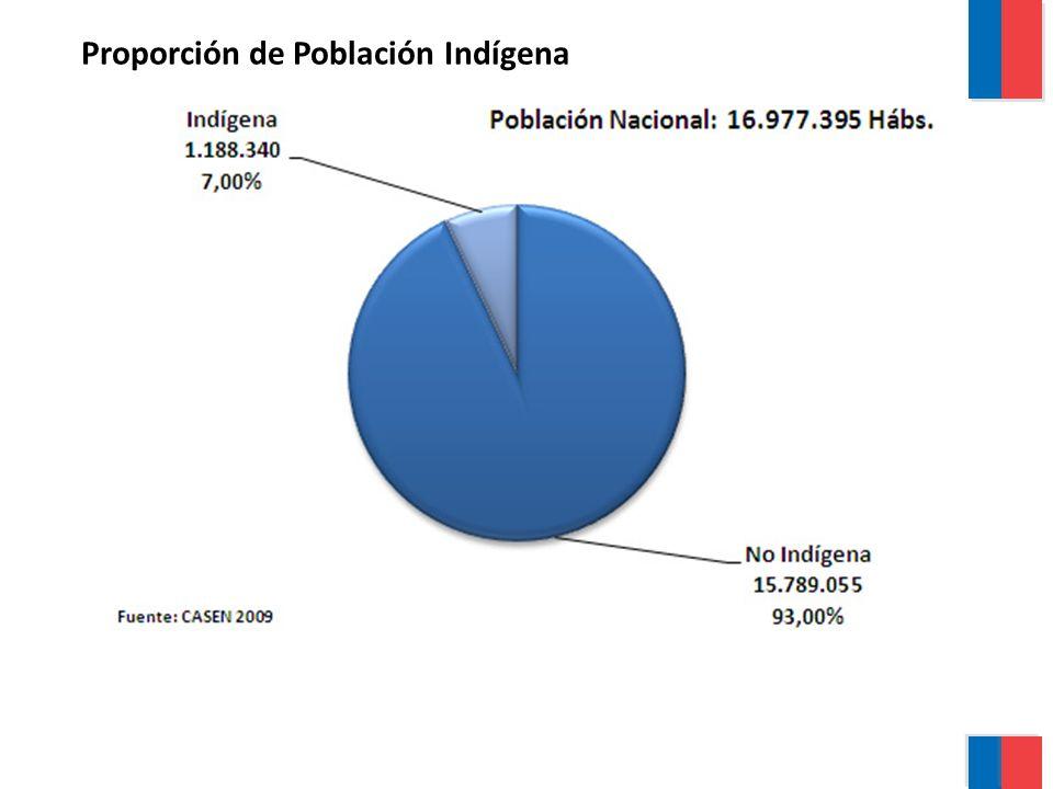 Proporción de Pueblos Indígenas