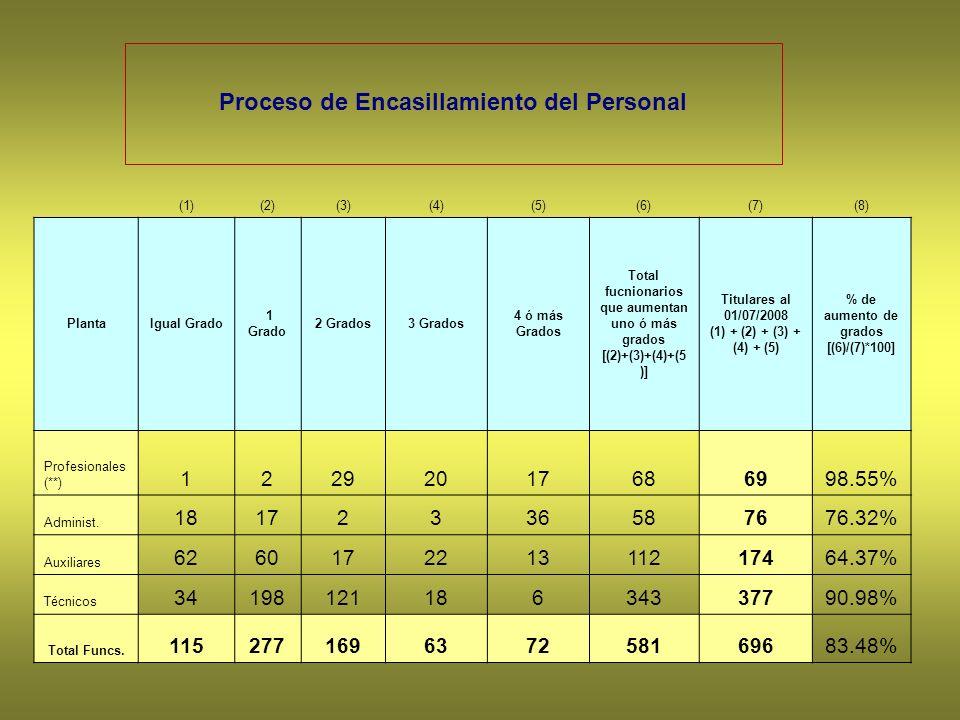 Proceso de Encasillamiento del Personal (1)(2)(3)(4)(5)(6)(7)(8) PlantaIgual Grado 1 Grado 2 Grados3 Grados 4 ó más Grados Total fucnionarios que aumentan uno ó más grados [(2)+(3)+(4)+(5 )] Titulares al 01/07/2008 (1) + (2) + (3) + (4) + (5) % de aumento de grados [(6)/(7)*100] Profesionales (**) 12292017686998.55% Administ.