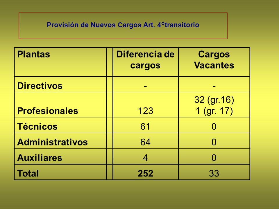 Provisión de Nuevos Cargos Art. 4°transitorio PlantasDiferencia de cargos Cargos Vacantes Directivos-- Profesionales123 32 (gr.16) 1 (gr. 17) Técnicos