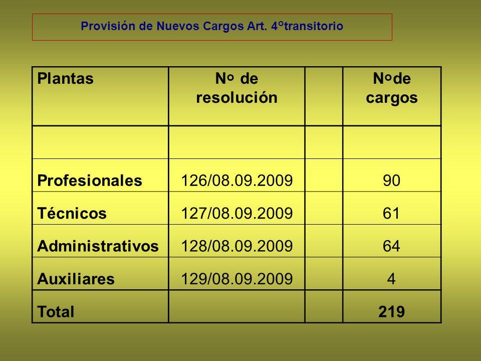 Provisión de Nuevos Cargos Art. 4°transitorio PlantasN° de resolución N°de cargos Profesionales126/08.09.200990 Técnicos127/08.09.200961 Administrativ