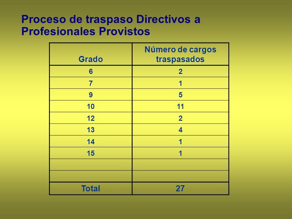 Grado Número de cargos traspasados 62 71 95 1011 122 134 141 151 Total27 Proceso de traspaso Directivos a Profesionales Provistos