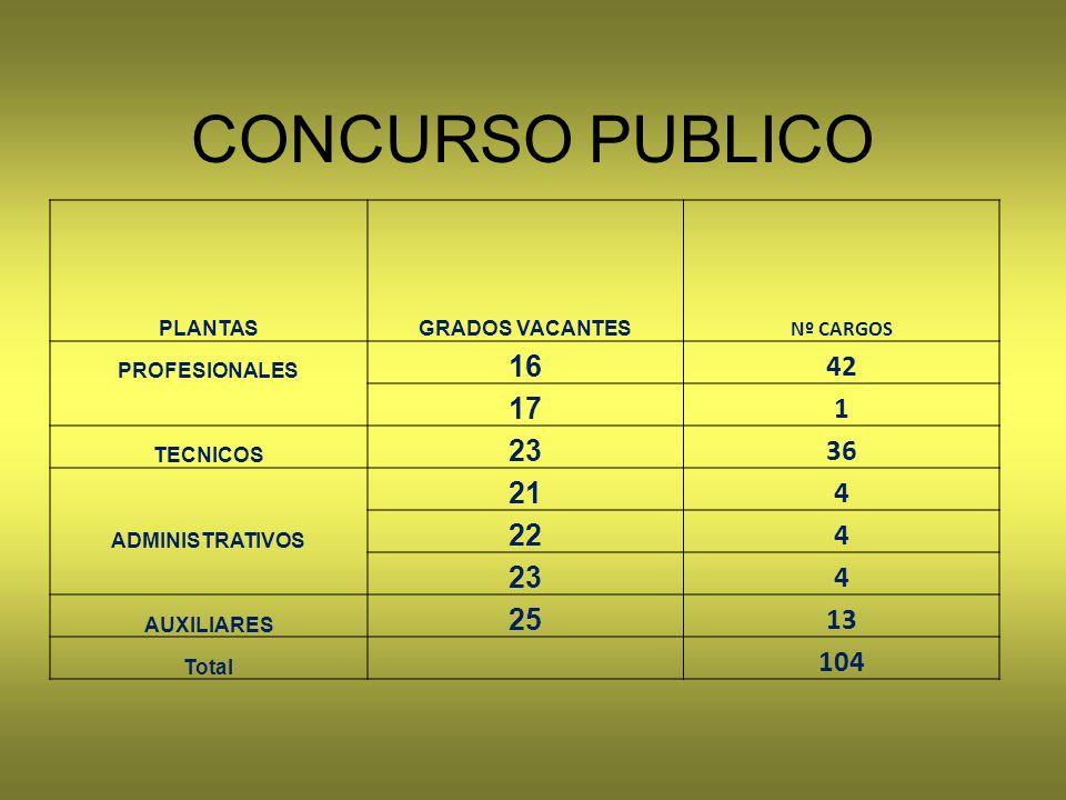 CONCURSO PUBLICO PLANTASGRADOS VACANTES Nº CARGOS PROFESIONALES 16 42 17 1 TECNICOS 23 36 21 4 ADMINISTRATIVOS 22 4 23 4 AUXILIARES 25 13 Total 104