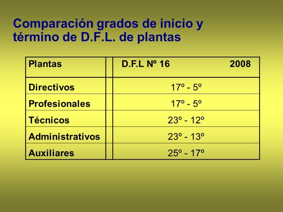 Comparación grados de inicio y término de D.F.L. de plantas PlantasD.F.L Nº 16 2008 Directivos17º - 5º Profesionales17º - 5º Técnicos23º - 12º Adminis