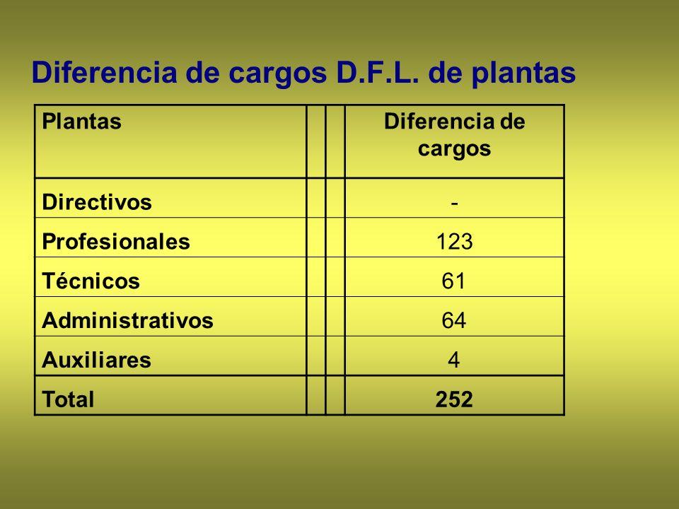 Diferencia de cargos D.F.L. de plantas PlantasDiferencia de cargos Directivos- Profesionales123 Técnicos61 Administrativos64 Auxiliares4 Total252
