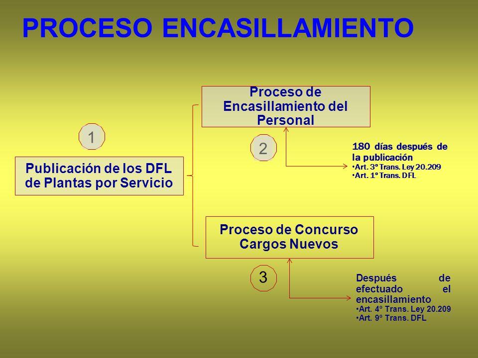 Proceso de Concurso Cargos Nuevos Después de efectuado el encasillamiento Art. 4º Trans. Ley 20.209 Art. 9º Trans. DFL Publicación de los DFL de Plant