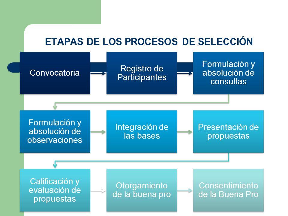 ETAPAS DE LOS PROCESOS DE SELECCIÓN Convocatoria Registro de Participantes Formulación y absolución de consultas Formulación y absolución de observaci
