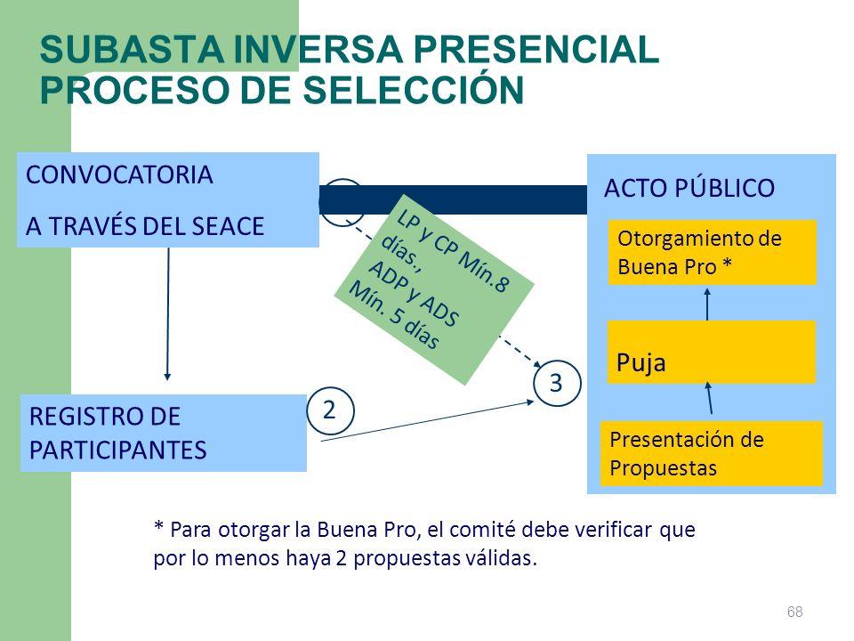SUBASTA INVERSA PRESENCIAL PROCESO DE SELECCIÓN CONVOCATORIA A TRAVÉS DEL SEACE REGISTRO DE PARTICIPANTES Presentación de Propuestas Puja Otorgamiento