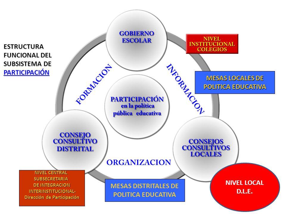 ESTRUCTURA FUNCIONAL DEL SUBSISTEMA DE PARTICIPACIÓN ESTRUCTURA FUNCIONAL DEL SUBSISTEMA DE PARTICIPACIÓN MESAS LOCALES DE MESAS LOCALES DE POLITICA EDUCATIVA POLITICA EDUCATIVA MESAS DISTRITALES DE POLITICA EDUCATIVA NIVEL CENTRAL NIVEL CENTRAL SUBSECRETARIA DE INTEGRACION DE INTEGRACION INTERINSTITUCIONAL- INTERINSTITUCIONAL- Dirección de Participación Dirección de Participación NIVEL LOCAL D.L.E.