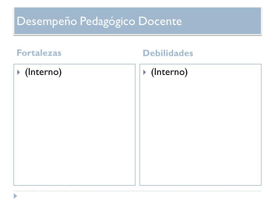 Desempeño Pedagógico Docente Fortalezas Debilidades (Interno)