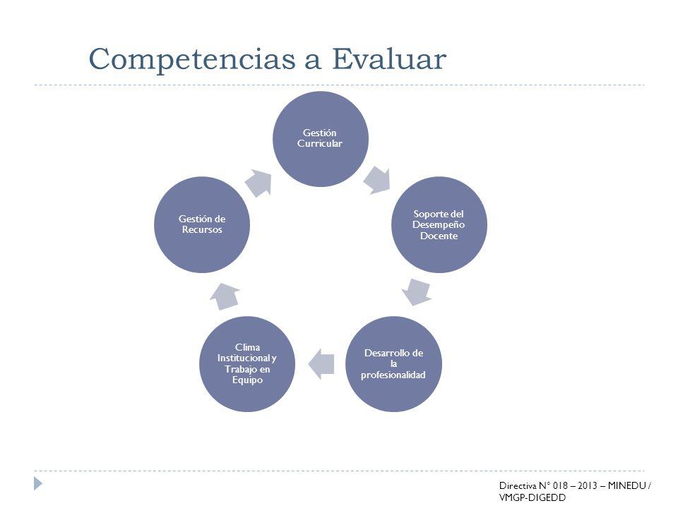 Competencias a Evaluar Gestión Curricular Soporte del Desempeño Docente Desarrollo de la profesionalidad Clima Institucional y Trabajo en Equipo Gesti