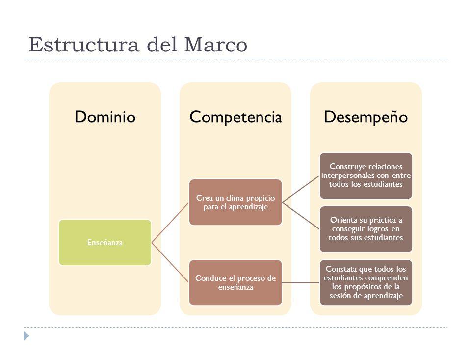 Estructura del Marco DesempeñoCompetenciaDominio Enseñanza Crea un clima propicio para el aprendizaje Construye relaciones interpersonales con entre t