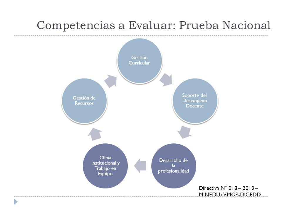 Competencias a Evaluar: Prueba Nacional Gestión Curricular Soporte del Desempeño Docente Desarrollo de la profesionalidad Clima Institucional y Trabaj
