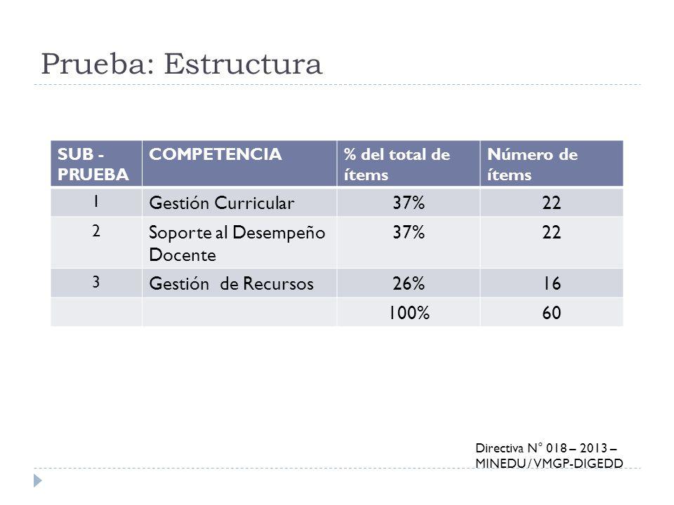 Prueba: Estructura SUB - PRUEBA COMPETENCIA% del total de ítems Número de ítems 1 Gestión Curricular37%22 2 Soporte al Desempeño Docente 37%22 3 Gesti