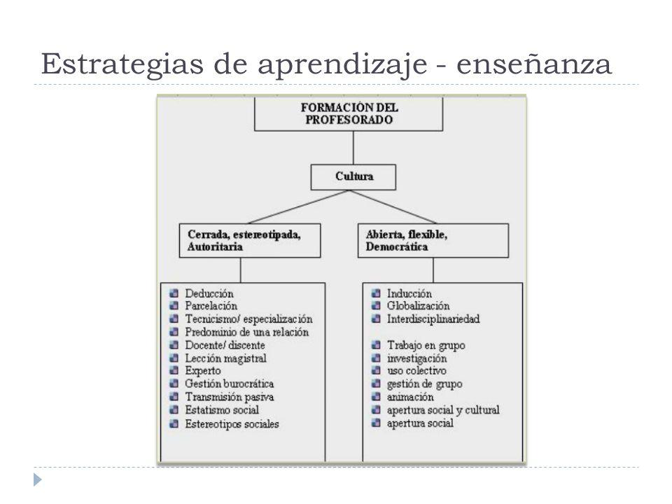 Estrategias de aprendizaje - enseñanza