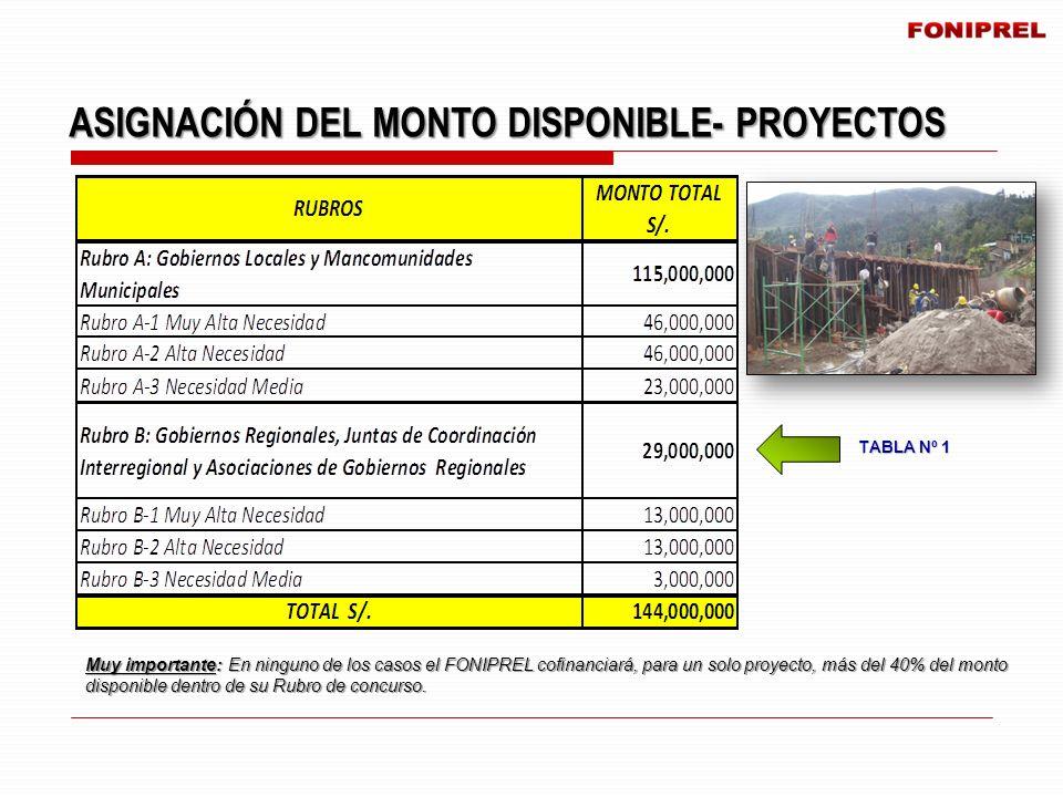 Muy importante: En ninguno de los casos el FONIPREL cofinanciará, para un solo proyecto, más del 40% del monto disponible dentro de su Rubro de concur
