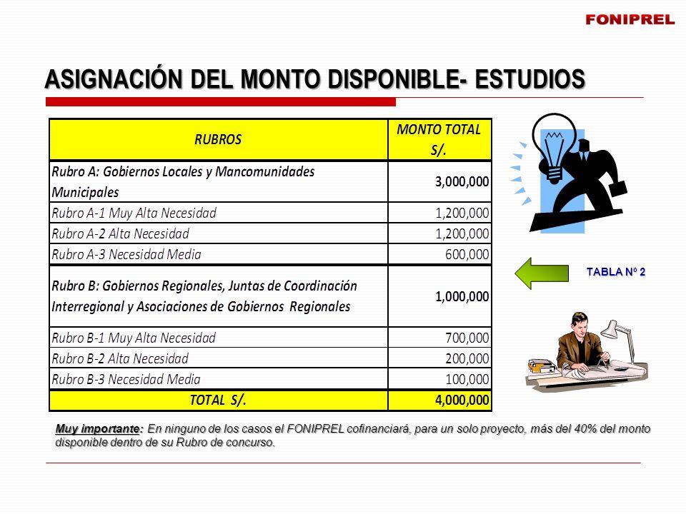 TABLA Nº 2 ASIGNACIÓN DEL MONTO DISPONIBLE- ESTUDIOS Muy importante: En ninguno de los casos el FONIPREL cofinanciará, para un solo proyecto, más del
