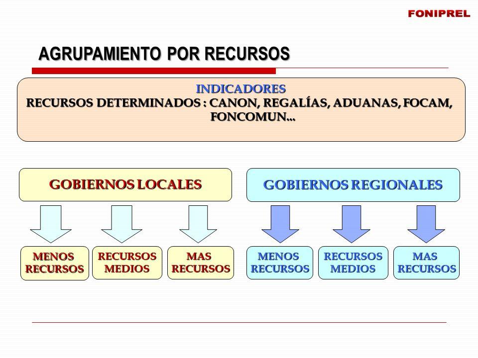 AGRUPAMIENTO POR RECURSOS INDICADORES RECURSOS DETERMINADOS : CANON, REGALÍAS, ADUANAS, FOCAM, FONCOMUN... FONCOMUN... MENOSRECURSOSRECURSOSMEDIOSMASR