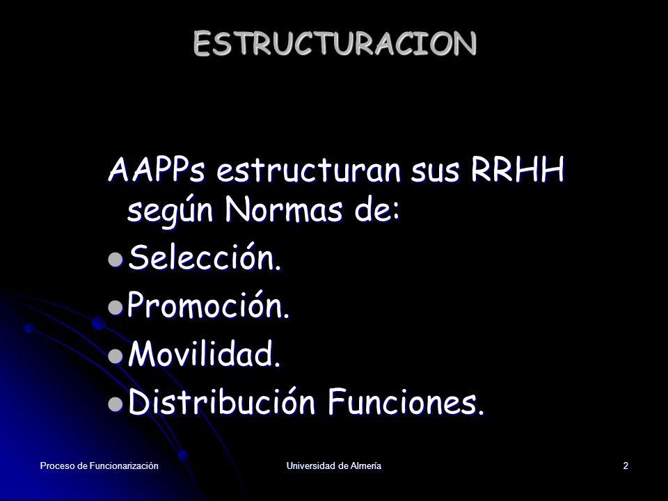 Proceso de FuncionarizaciónUniversidad de Almería2 ESTRUCTURACION AAPPs estructuran sus RRHH según Normas de: Selección. Selección. Promoción. Promoci