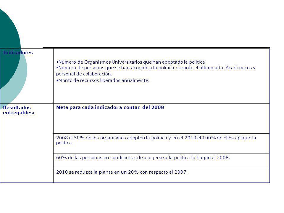 Indicadores Número de Organismos Universitarios que han adoptado la política Número de personas que se han acogido a la política durante el último año