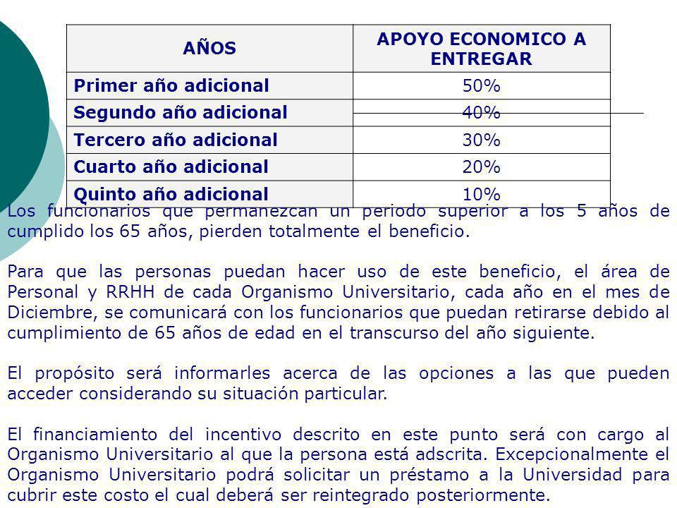 AÑOS APOYO ECONOMICO A ENTREGAR Primer año adicional50% Segundo año adicional40% Tercero año adicional30% Cuarto año adicional20% Quinto año adicional