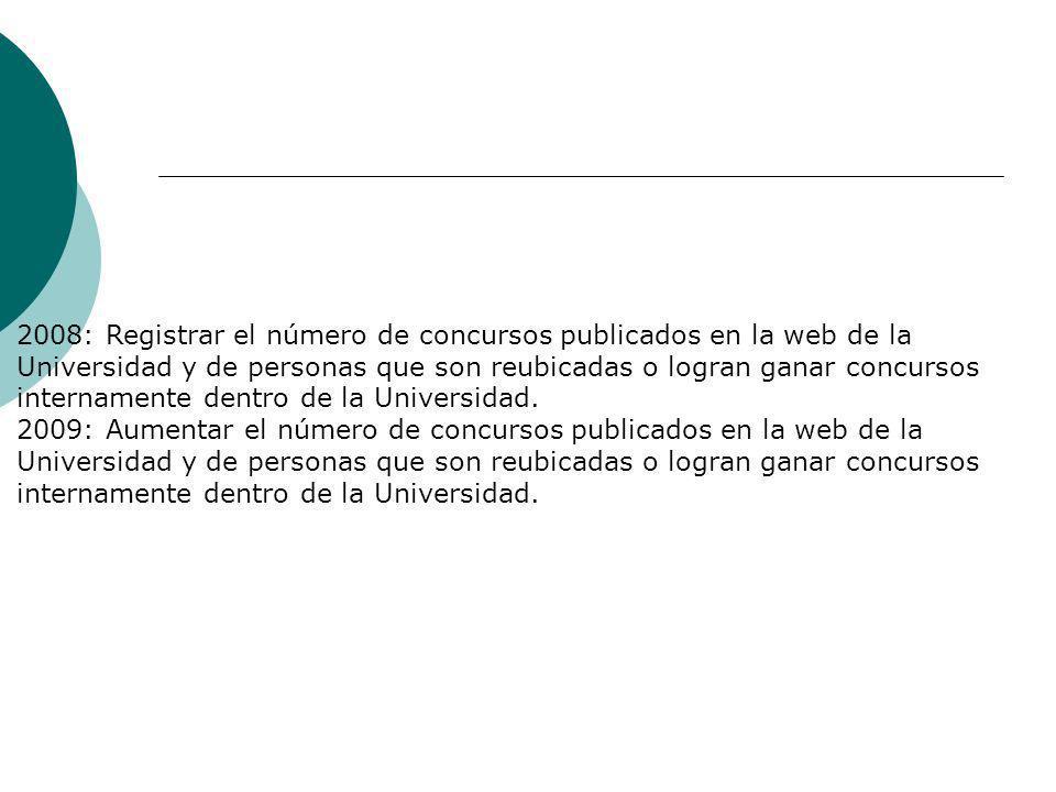 2008: Registrar el número de concursos publicados en la web de la Universidad y de personas que son reubicadas o logran ganar concursos internamente d