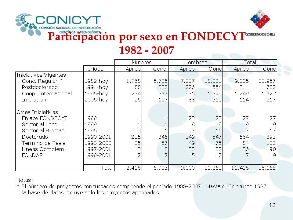12 Participación por sexo en FONDECYT 1982 - 2007