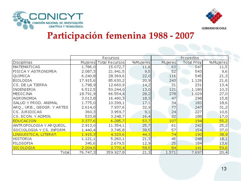 13 Participación femenina 1988 - 2007