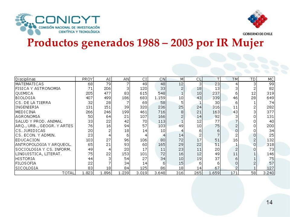 14 Productos generados 1988 – 2003 por IR Mujer