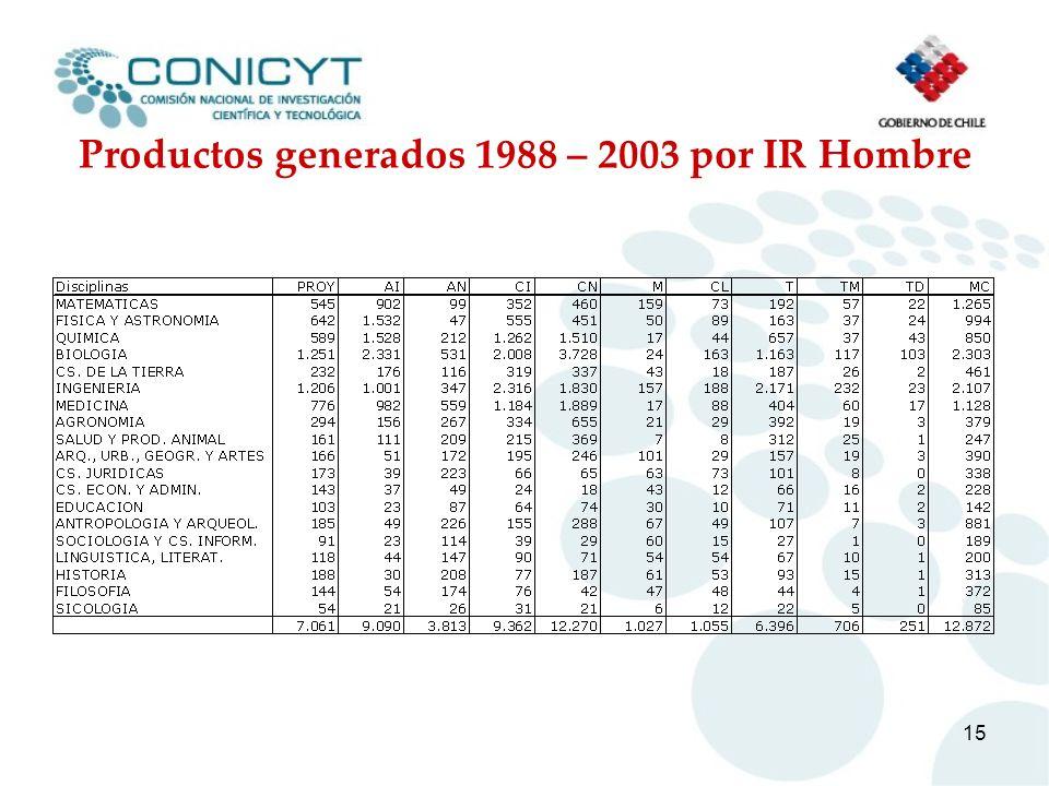 15 Productos generados 1988 – 2003 por IR Hombre