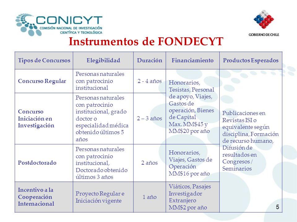 5 Instrumentos de FONDECYT Tipos de ConcursosElegibilidadDuraciónFinanciamientoProductos Esperados Concurso Regular Personas naturales con patrocinio