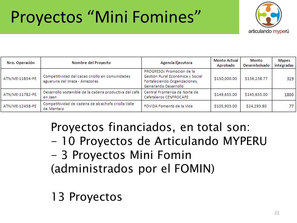 21 Proyectos Mini Fomines Proyectos financiados, en total son: - 10 Proyectos de Articulando MYPERU - 3 Proyectos Mini Fomin (administrados por el FOM