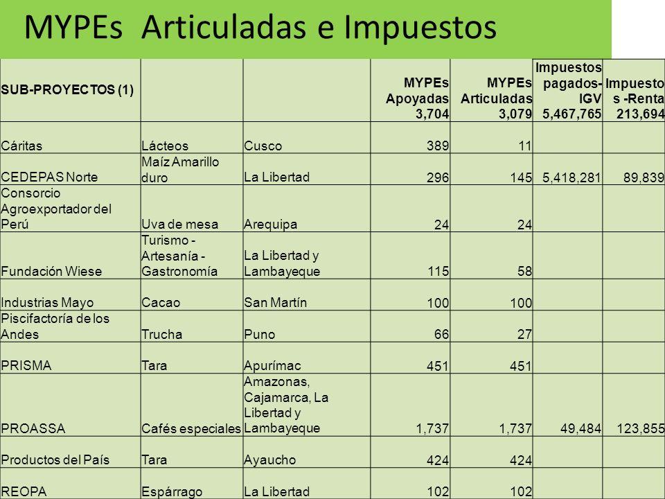 22 MYPEs Articuladas e Impuestos SUB-PROYECTOS (1) MYPEs Apoyadas 3,704 MYPEs Articuladas 3,079 Impuestos pagados- IGV 5,467,765 Impuesto s -Renta 213
