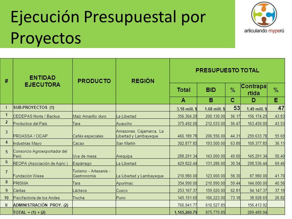 23 Ejecución Presupuestal por Proyectos # ENTIDAD EJECUTORA PRODUCTOREGIÓN PRESUPUESTO TOTAL TotalBID% Contrapa rtida % ABCDE ISUB-PROYECTOS (1) 3.18