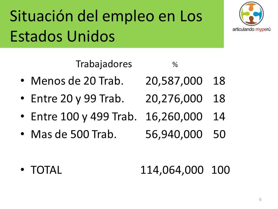 6 Trabajadores % Menos de 20 Trab.20,587,000 18 Entre 20 y 99 Trab.20,276,000 18 Entre 100 y 499 Trab.16,260,000 14 Mas de 500 Trab. 56,940,000 50 TOT