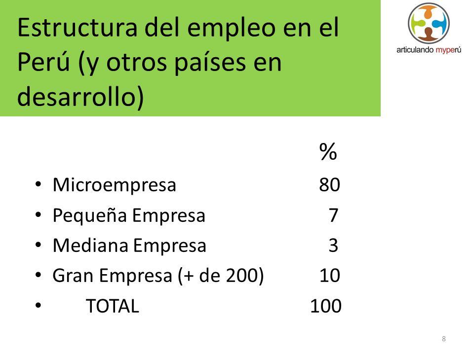 8 % Microempresa80 Pequeña Empresa 7 Mediana Empresa 3 Gran Empresa (+ de 200)10 TOTAL 100 Estructura del empleo en el Perú (y otros países en desarro