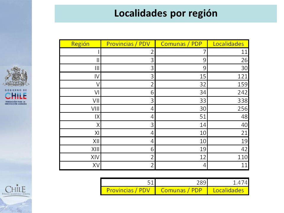 10 Localidades por región