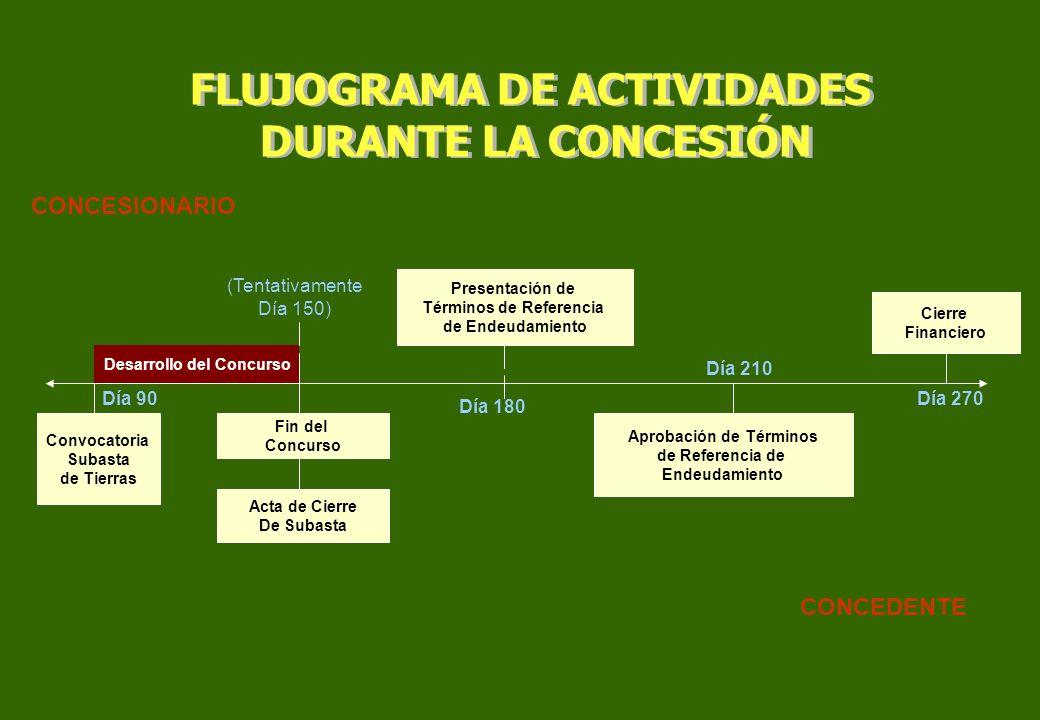 Fin del Concurso Acta de Cierre De Subasta (Tentativamente Día 150) Presentación de Términos de Referencia de Endeudamiento Día 180 Día 210 Aprobación