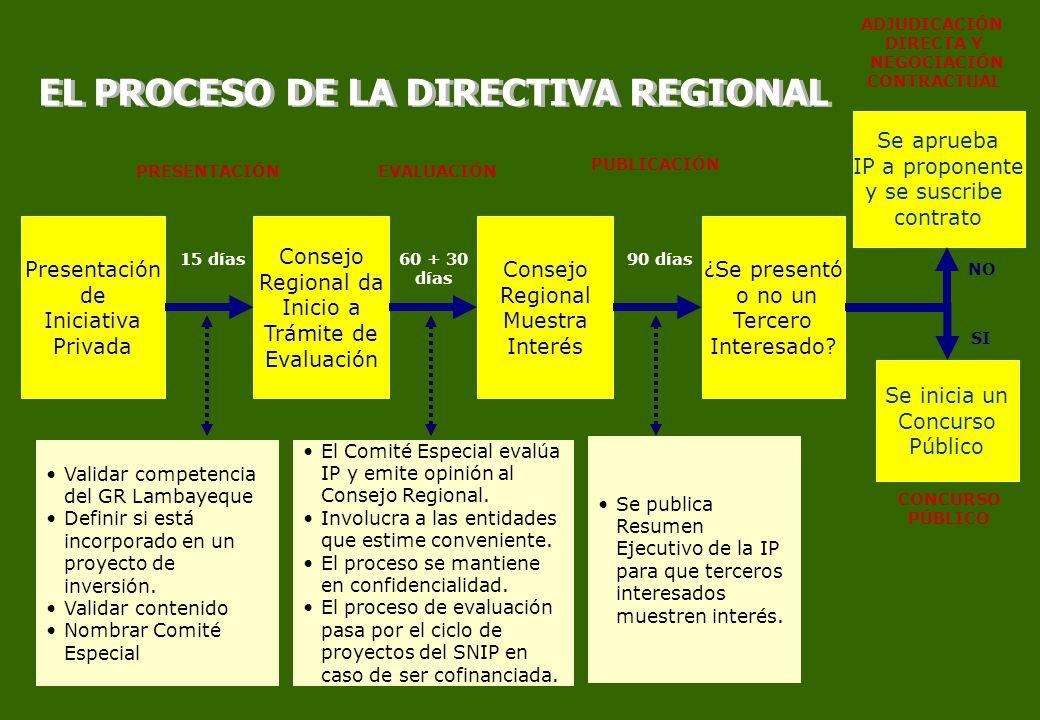 Presentación de Iniciativa Privada Consejo Regional da Inicio a Trámite de Evaluación Validar competencia del GR Lambayeque Definir si está incorporad